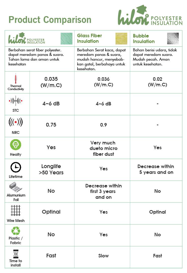 product-comparison-hilon-insulation