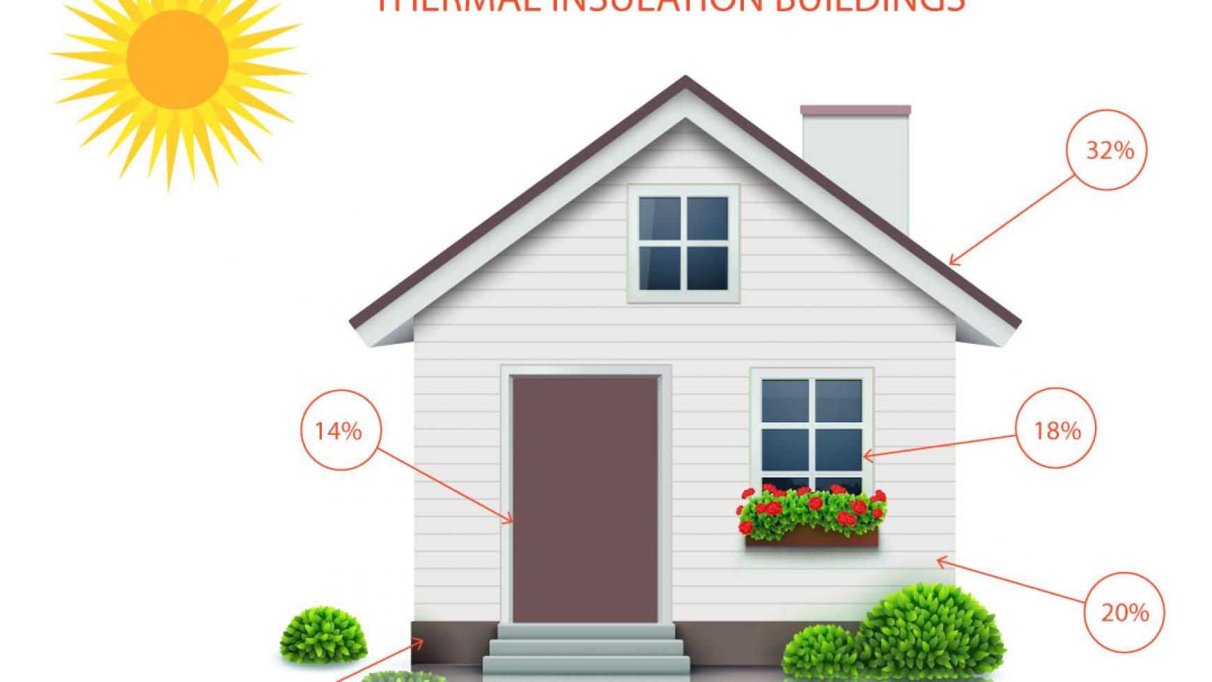 Apakah yang di Maksud dengan House Insulation Itu?