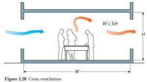 Skema Ventilasi Silang untuk Meredam panas